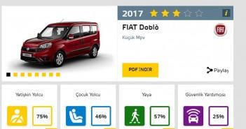Otomobilport.com.tr.Fiat-Doblo-EuroNCAP.2